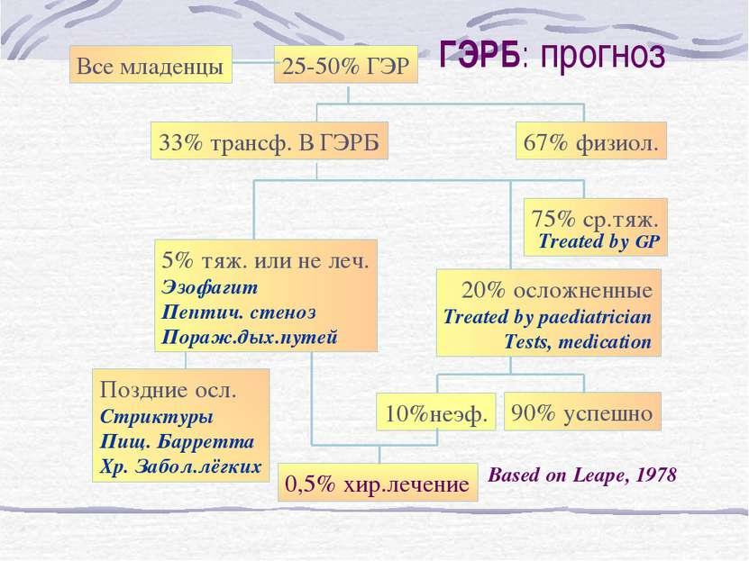 ГЭРБ: прогноз 25-50% ГЭР 67% физиол. 33% трансф. В ГЭРБ 75% ср.тяж. Treated b...