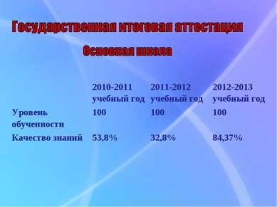 2010-2011 учебный год 2011-2012 учебный год 2012-2013 учебный год Уровень обу...