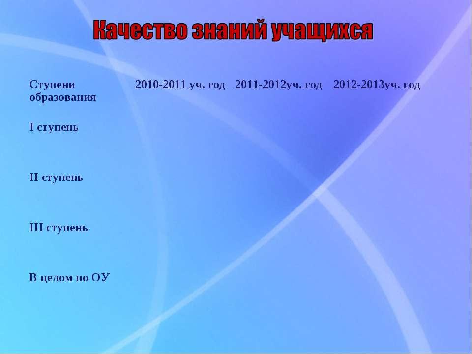 Ступени образования 2010-2011 уч. год 2011-2012уч. год 2012-2013уч. год I сту...