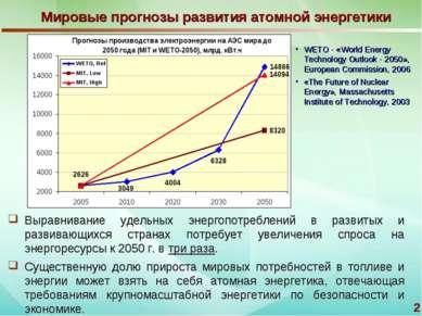 * Мировые прогнозы развития атомной энергетики Выравнивание удельных энергопо...