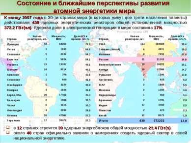 * Состояние и ближайшие перспективы развития атомной энергетики мира в 12 стр...