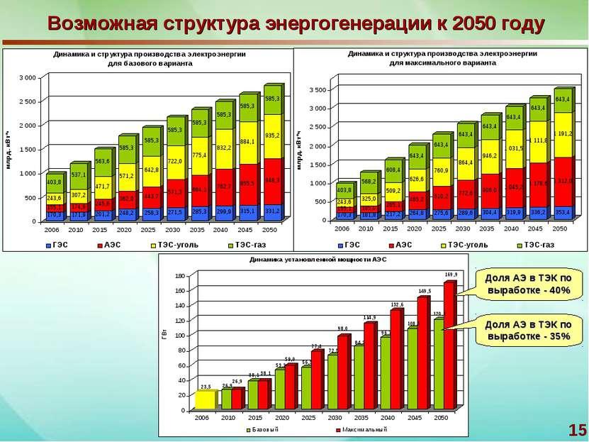 * Возможная структура энергогенерации к 2050 году Доля АЭ в ТЭК по выработке ...