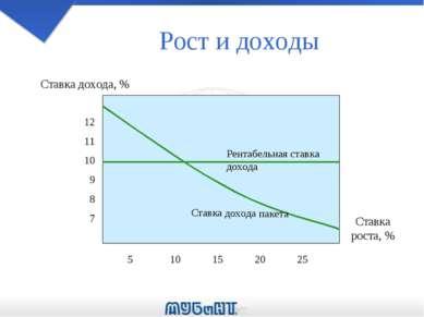 Рост и доходы 12 11 10 9 8 7 5 10 15 20 25 Ставка дохода, % Ставка роста, % Р...