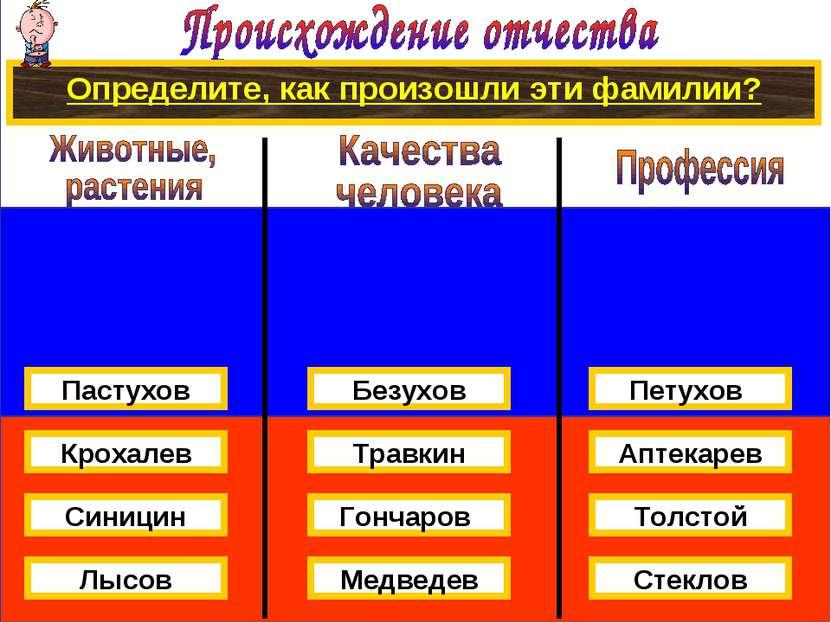 Определите, как произошли эти фамилии? Крохалев Синицин Пастухов Лысов Травки...
