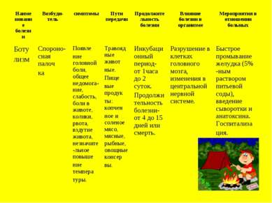 Наименование болезни Возбуди-тель симптомы Пути передачи Продолжительность бо...
