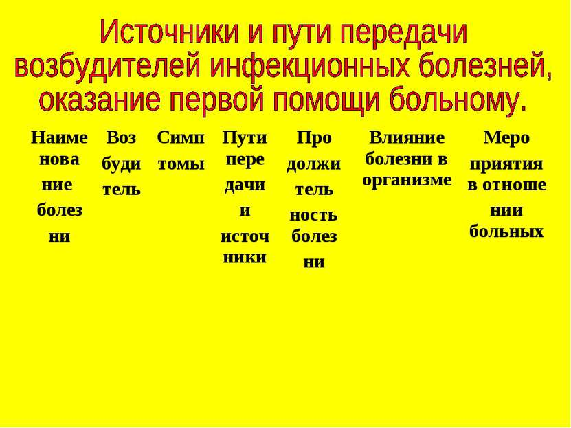 Наименова ние болез ни Воз буди тель Симп томы Пути пере дачи и источники Про...