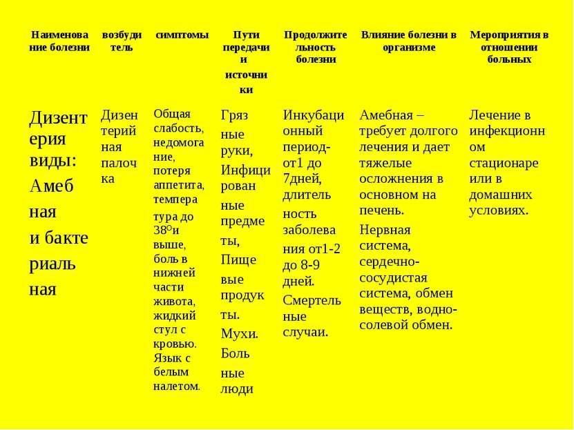 Наименование болезни возбудитель симптомы Пути передачи и источни ки Продолжи...