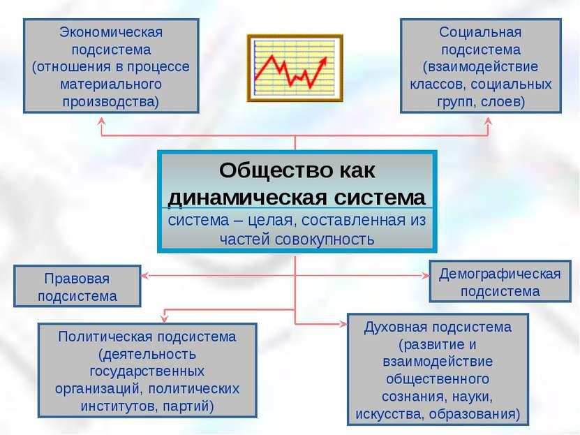 Социальная подсистема (взаимодействие классов, социальных групп, слоев) Демог...