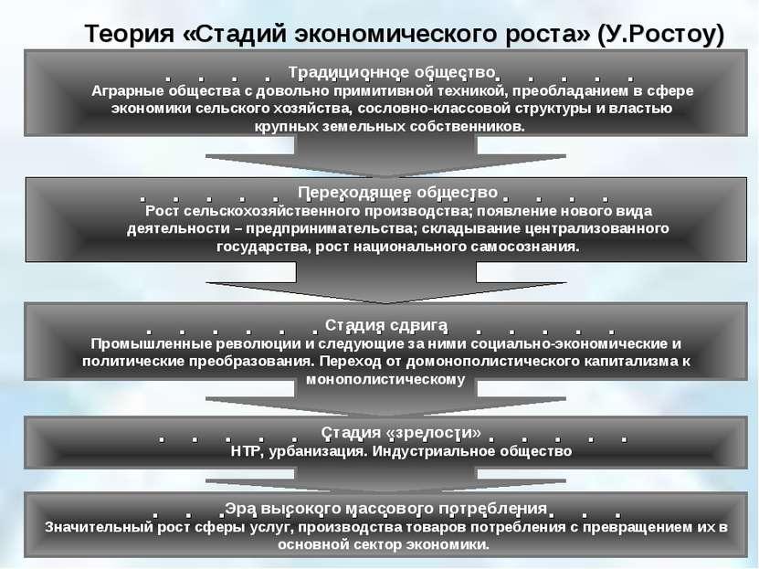 Теория «Стадий экономического роста» (У.Ростоу) Традиционное общество Аграрны...