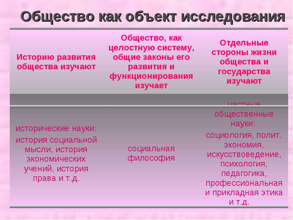 Общество как объект исследования Историю развития общества изучают Общество, ...