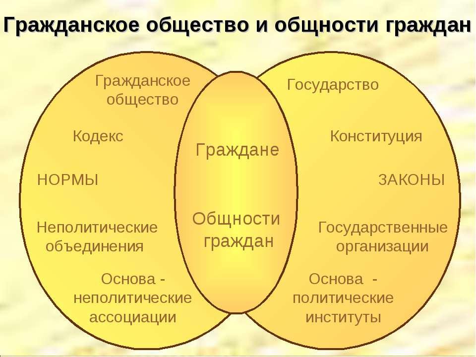 Гражданское общество и общности граждан