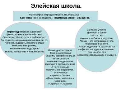 Элейская школа. Философы, определившие лицо школы – Ксенофан (ее создатель), ...