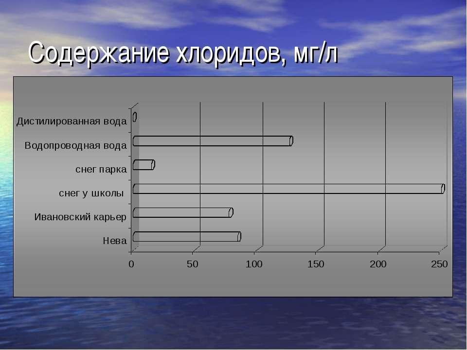 Содержание хлоридов, мг/л