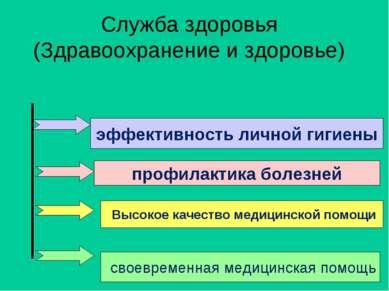Служба здоровья (Здравоохранение и здоровье) эффективность личной гигиены про...