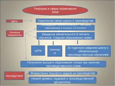 Реформа в сфере образования 1958г цель Укрепление связи школы и производства ...
