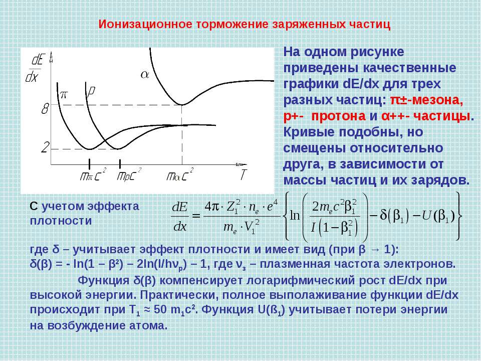 Ионизационное торможение заряженных частиц На одном рисунке приведены качеств...