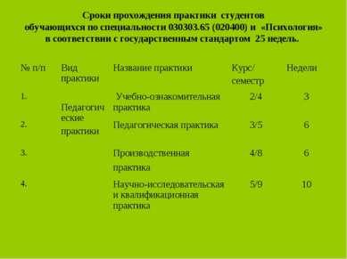 Сроки прохождения практики студентов обучающихся по специальности 030303.65 (...