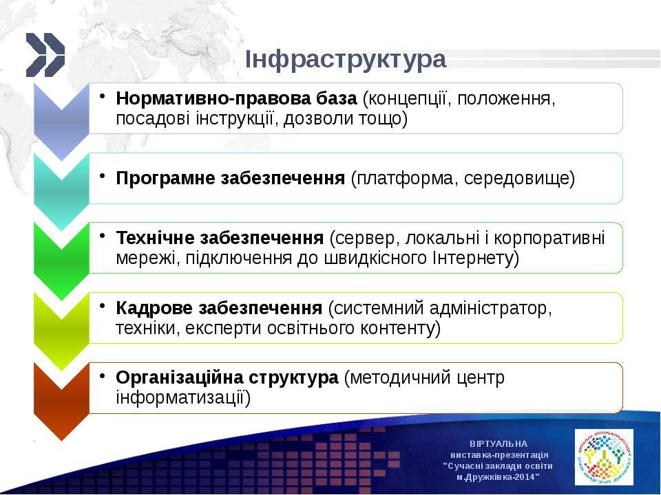 """ВІРТУАЛЬНА виставка-презентація """"Сучасні заклади освіти м.Дружківка-2014"""" Інф..."""