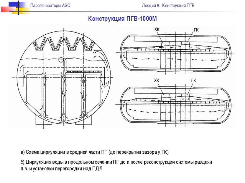 Конструкция ПГВ-1000М а) Схема циркуляции в средней части ПГ (до перекрытия з...