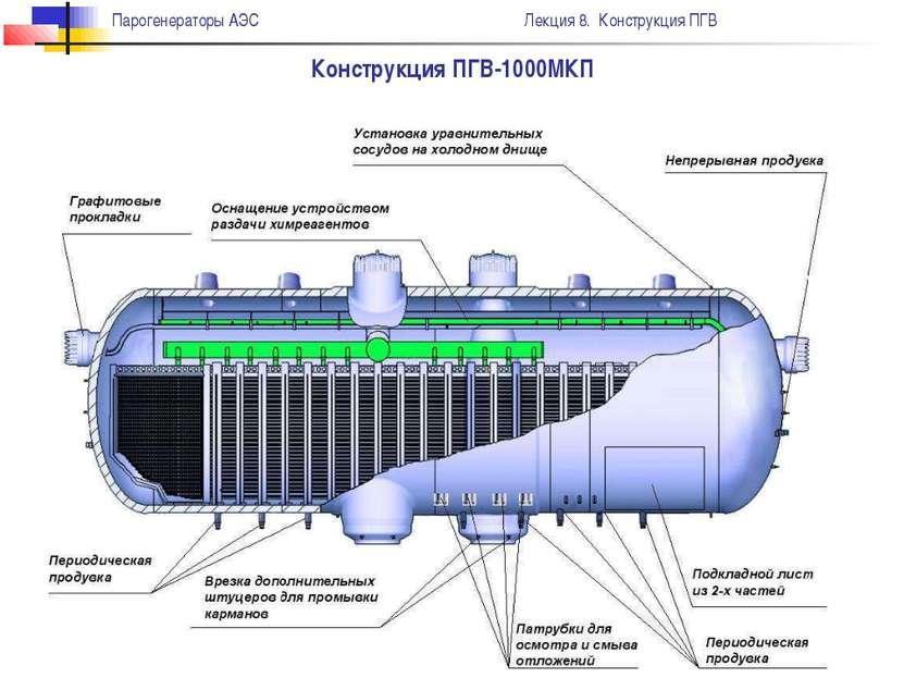 Конструкция ПГВ-1000МКП Парогенераторы АЭС Лекция 8. Конструкция ПГВ