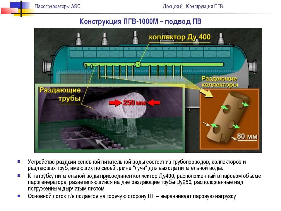 Конструкция ПГВ-1000М – подвод ПВ Устройство раздачи основной питательной вод...