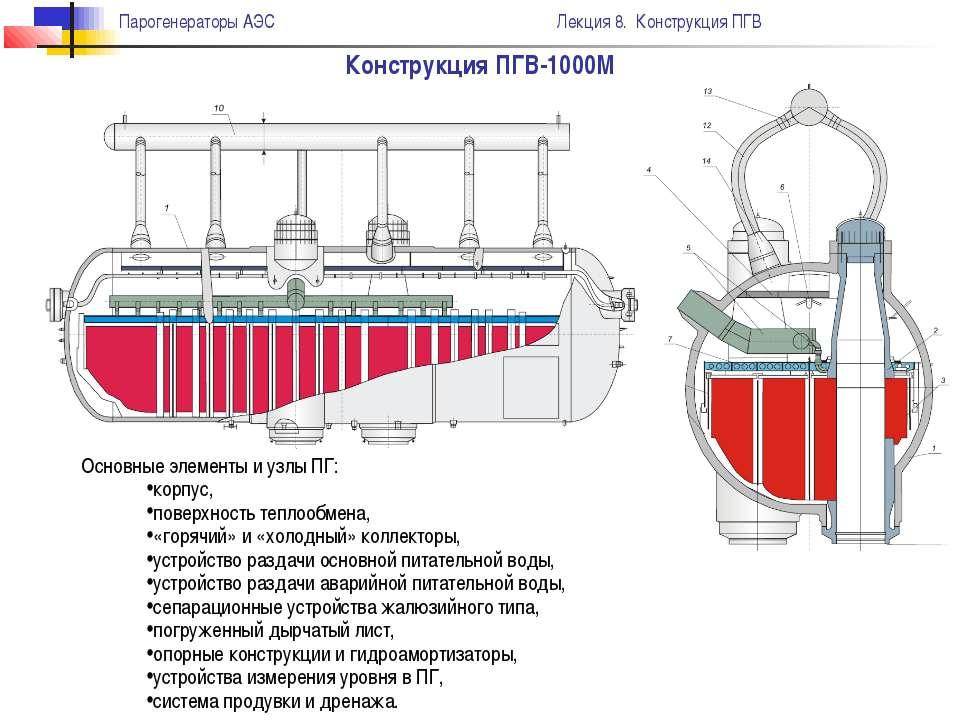 Конструкция ПГВ-1000М Основные элементы и узлы ПГ: корпус, поверхность теплоо...