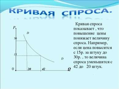 Р D 30 15 D 0 20 42 Q Кривая спроса показывает , что повышение цены понижает ...