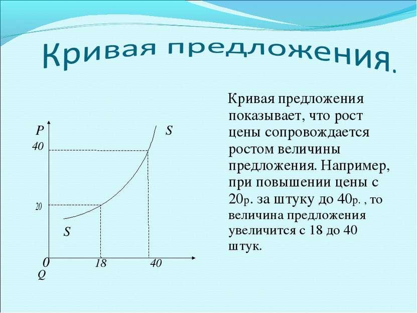 Р S 40 20 S 0 18 40 Q Кривая предложения показывает, что рост цены сопровожда...