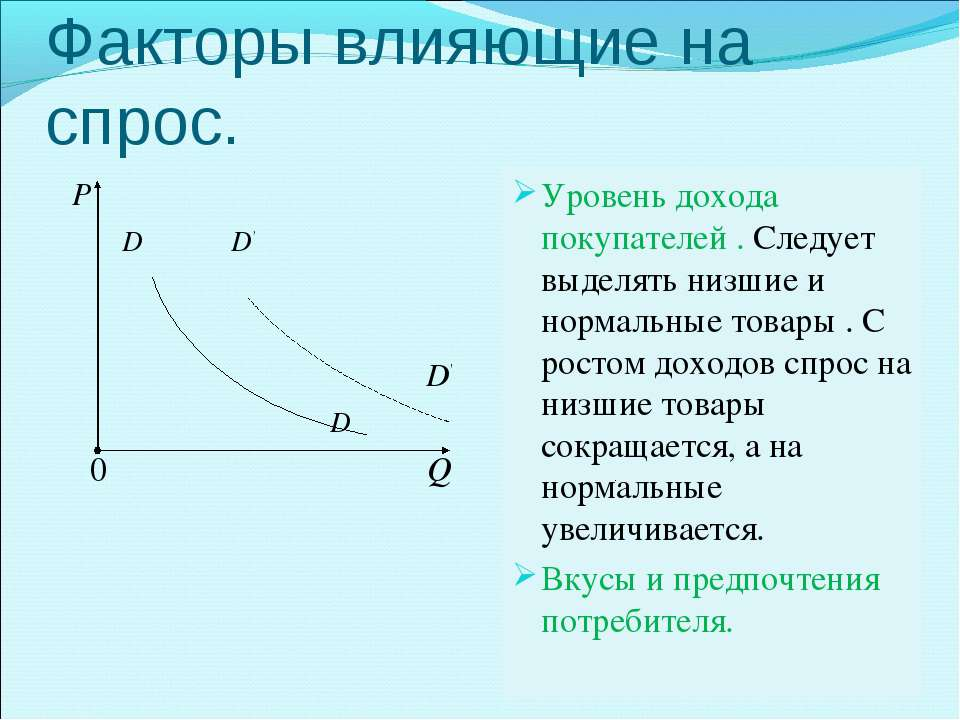 Факторы влияющие на спрос. Р D D' D' D 0 Q Уровень дохода покупателей . Следу...