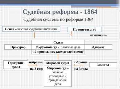 Судебная реформа - 1864 Земское собрание в провинции. Гравюра по рисунку К. А...