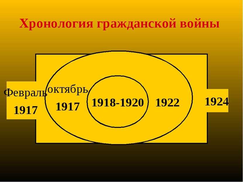 Хронология гражданской войны 1918-1920 1922 1924 октябрь 1917 Февраль 1917