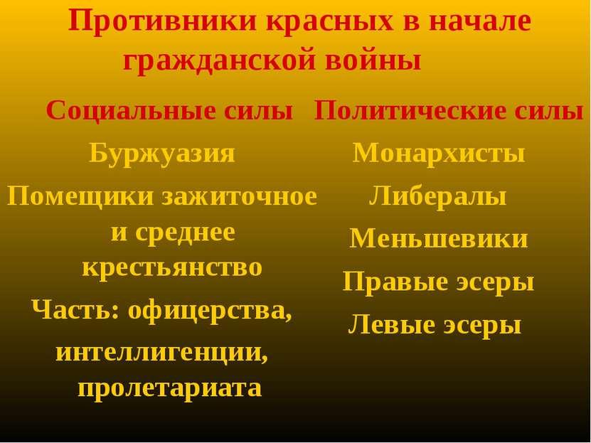 Противники красных в начале гражданской войны Социальные силы Буржуазия Помещ...