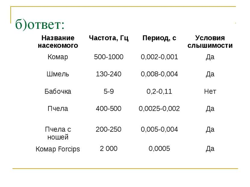 б)ответ: Название насекомого Частота, Гц Период, с Условия слышимости Комар 5...