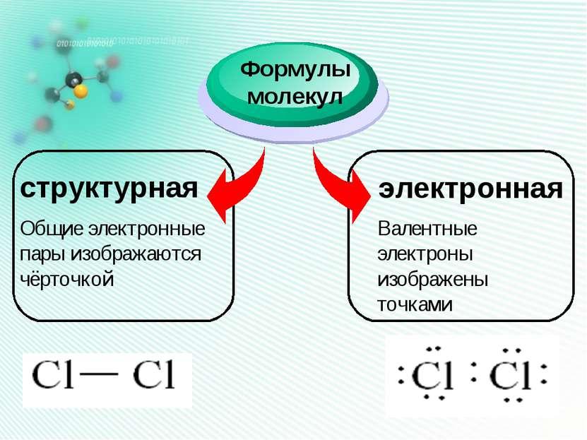 структурная Формулы молекул электронная Общие электронные пары изображаются ч...