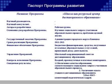 Паспорт Программы развития Название Программы «Школа как ресурсный центр дист...