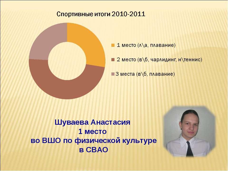Шуваева Анастасия 1 место во ВШО по физической культуре в СВАО