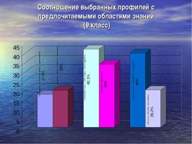 Соотношение выбранных профилей с предпочитаемыми областями знаний (9 класс)