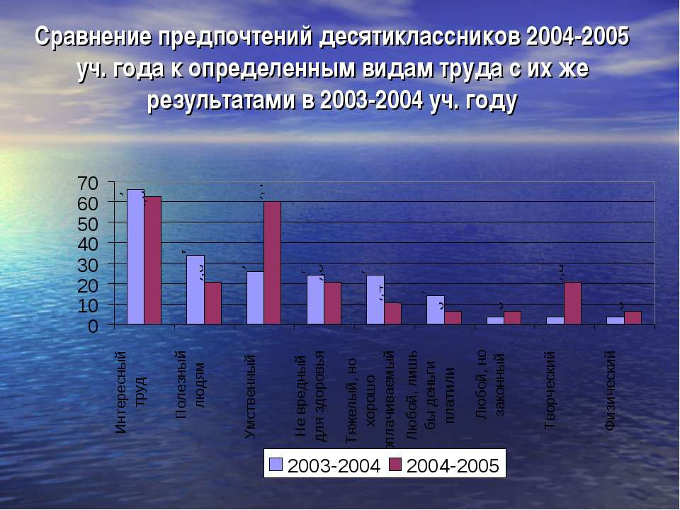 Сравнение предпочтений десятиклассников 2004-2005 уч. года к определенным вид...