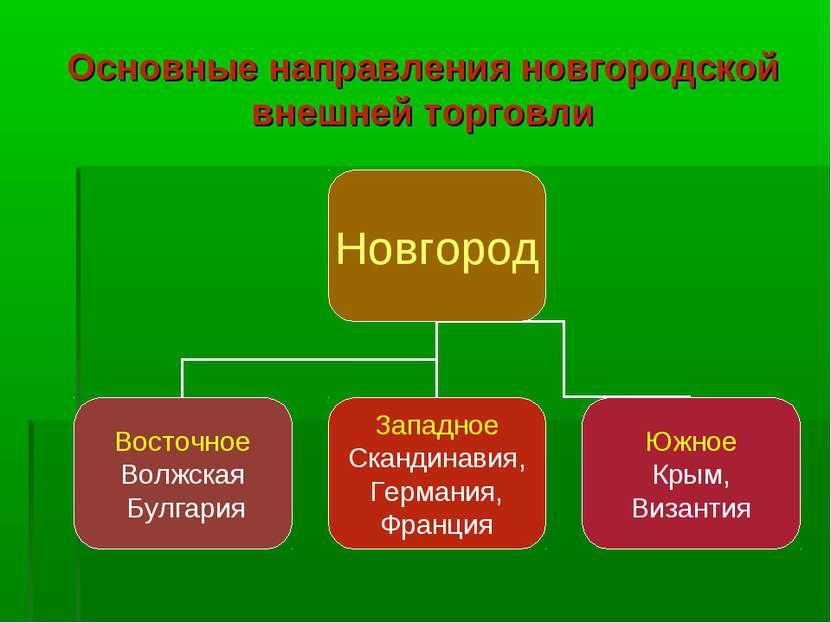 Основные направления новгородской внешней торговли