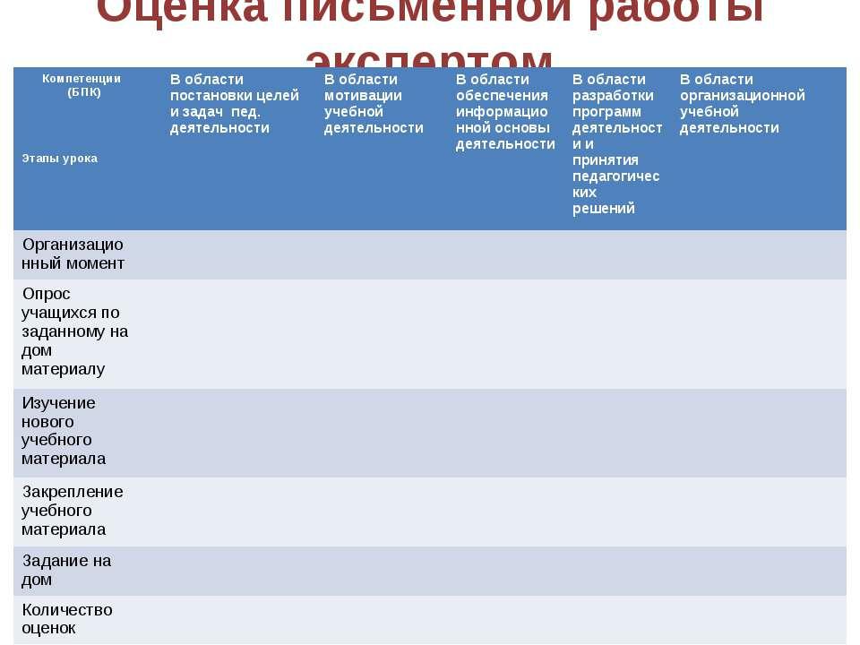 Оценка письменной работы экспертом Компетенции (БПК) Этапы урока В области по...