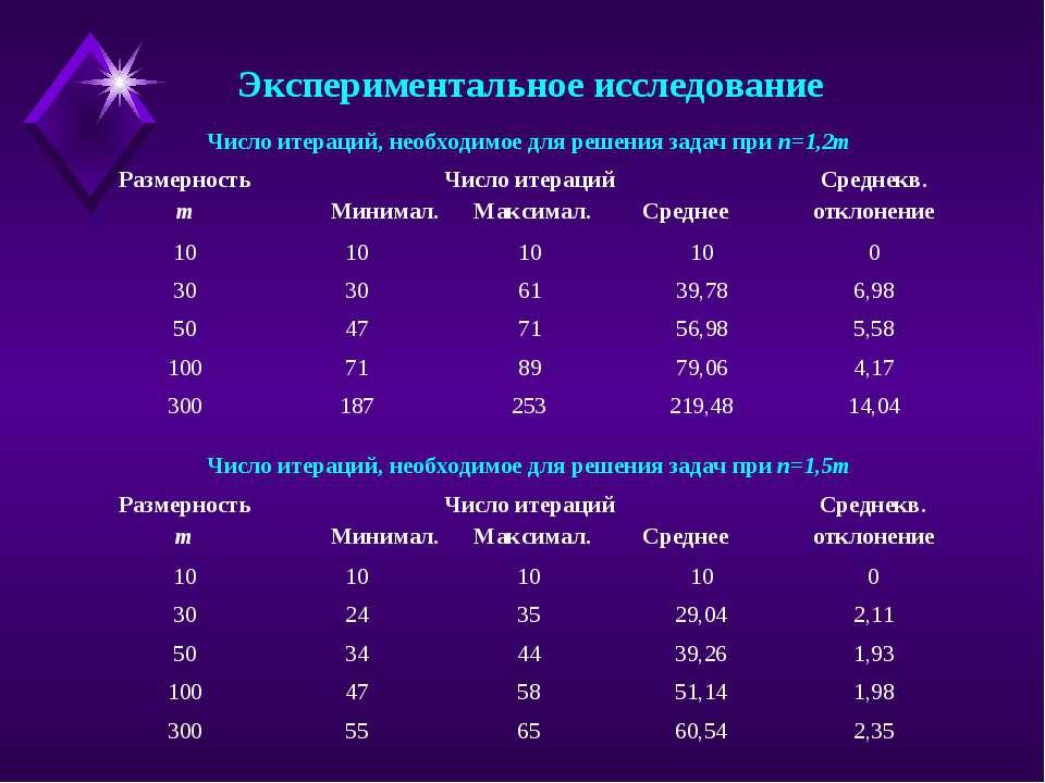 Экспериментальное исследование Число итераций, необходимое для решения задач ...