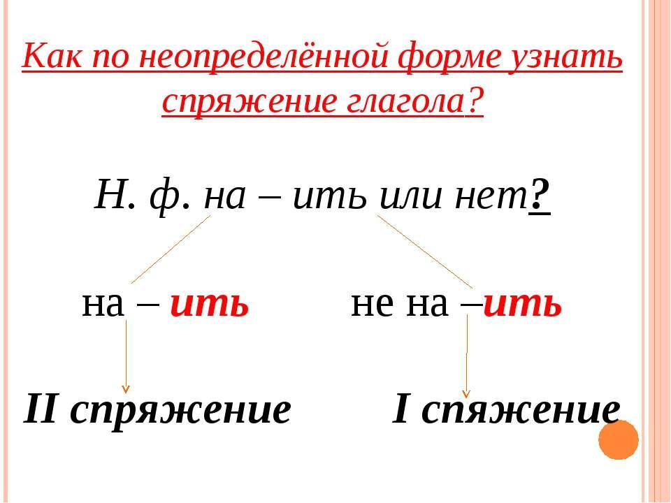 Как по неопределённой форме узнать спряжение глагола? Н. ф. на – ить или нет?...