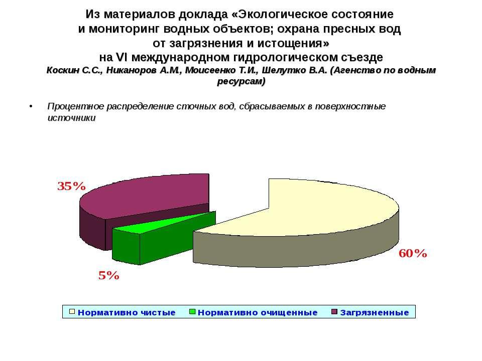 Из материалов доклада «Экологическое состояние и мониторинг водных объектов; ...
