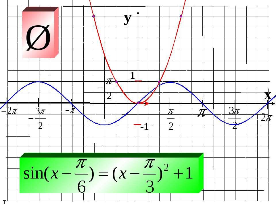 y x 1 -1 т Ø