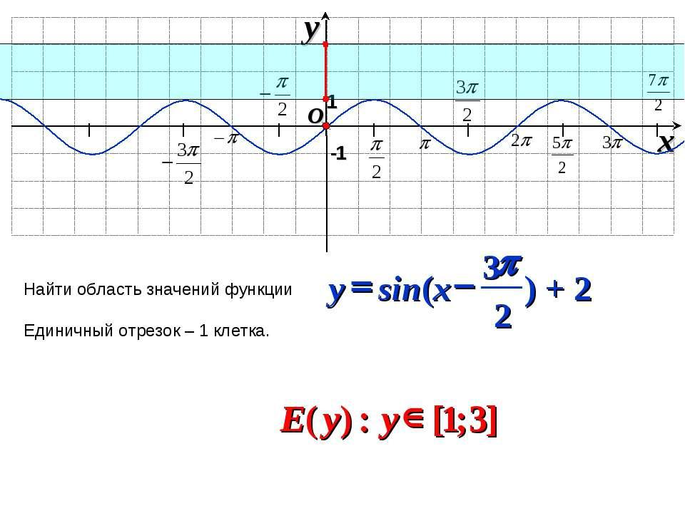 I I I I I I I O x y -1 Найти область значений функции Единичный отрезок – 1 к...