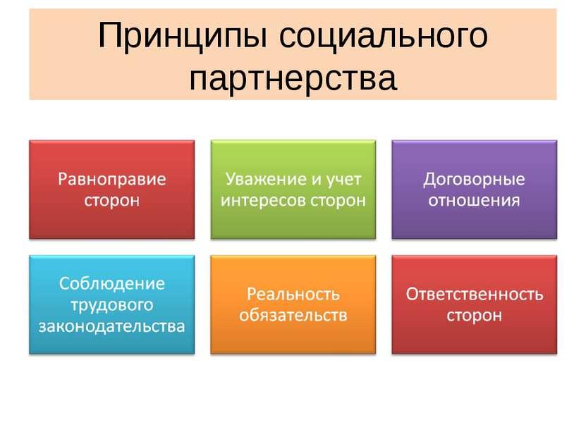 Принципы социального партнерства