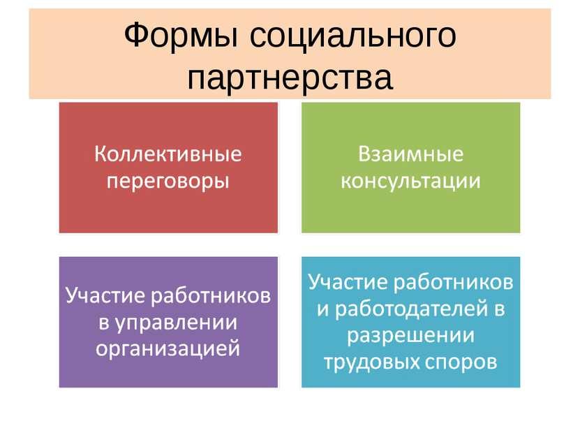Формы социального партнерства