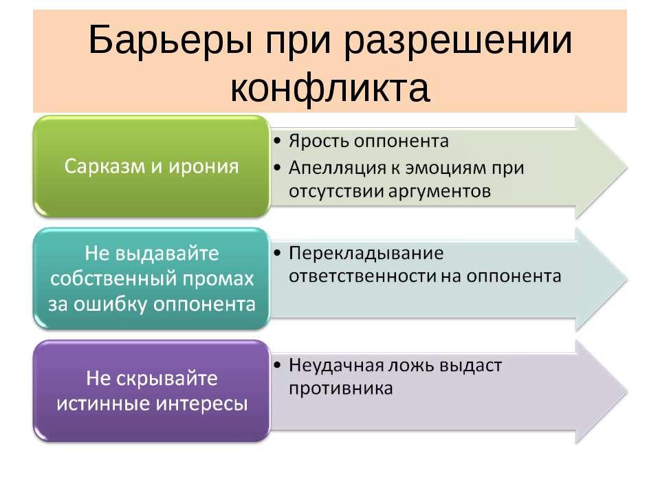 Барьеры при разрешении конфликта