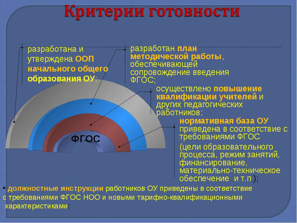 ФГОС нормативная база ОУ приведена в соответствие с требованиями ФГОС (цели о...