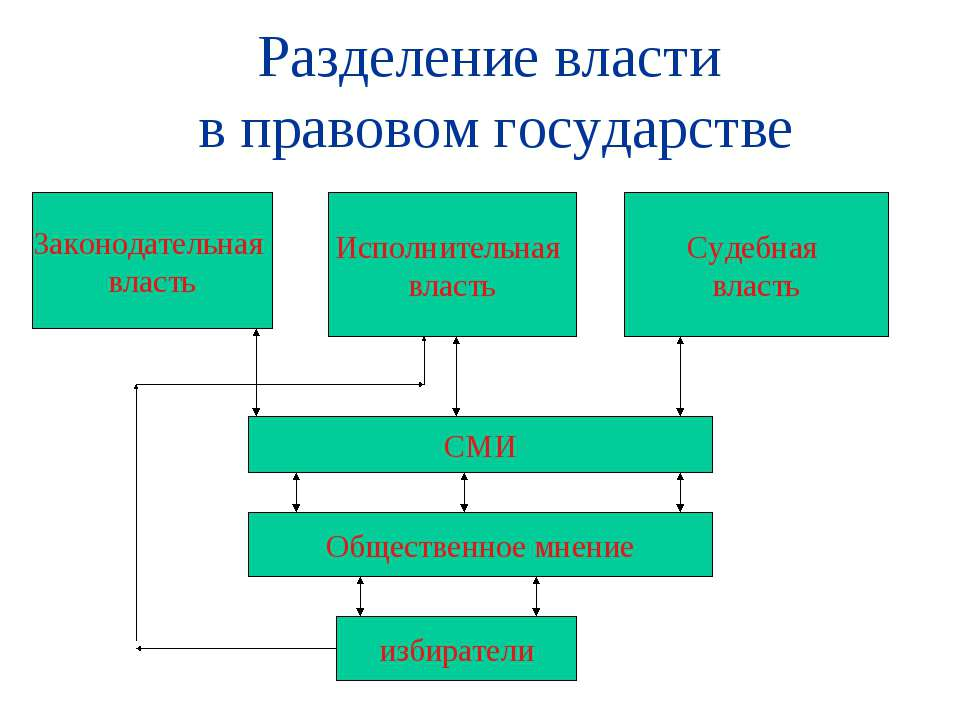 Разделение власти в правовом государстве Законодательная власть Исполнительна...